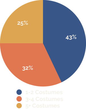 Cosplay-Graph-Costumes-per-Year